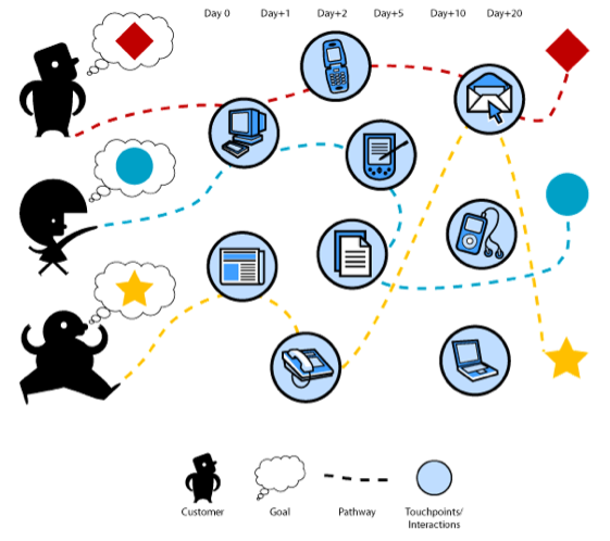 customer-experience-mapping-3