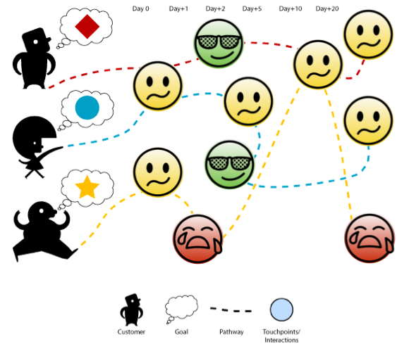 customer-experience-mapping-4