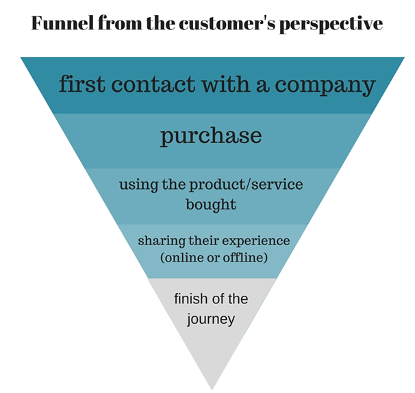 customer-experience-mapping-6