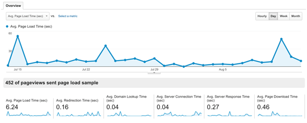 site-speed-reports-2