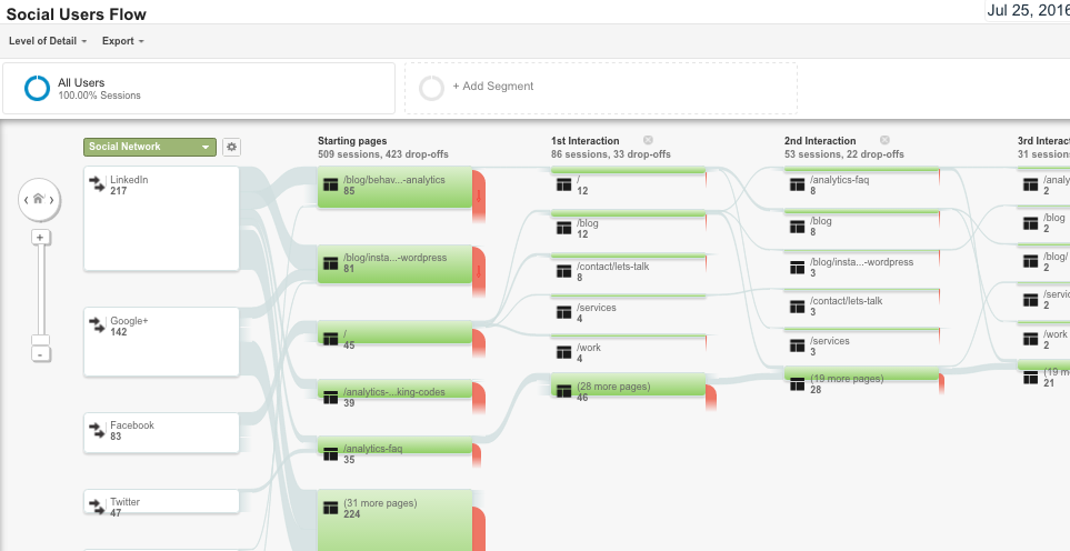 google-analytics-explained-users-flow-reports-2