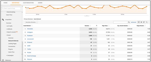 do's-and-don'ts-of-google-analytics-2