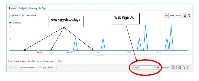 google-analytics-explained-zero-traffic-pages-google-analytics3.png