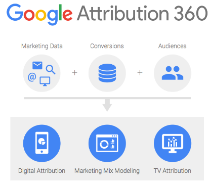 attribution360